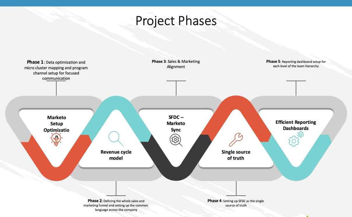 project-phases